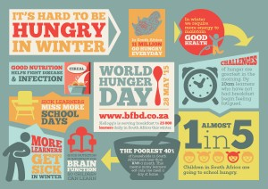 World_Hunger_Day-Infographic